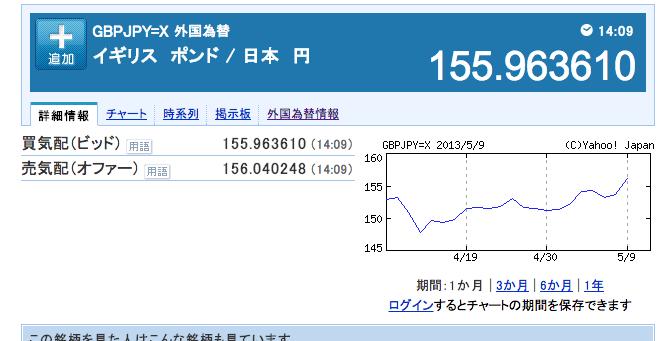 円安で1ポンド155円に!